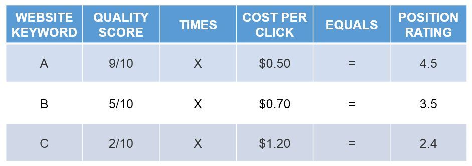 adwords example a