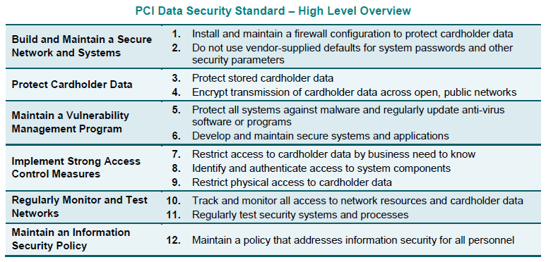 PCI-Data-Security-Standards-High-level-overview